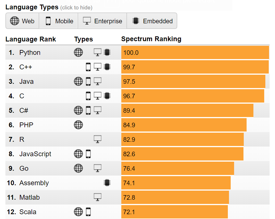 The Top Programming Languages 2018